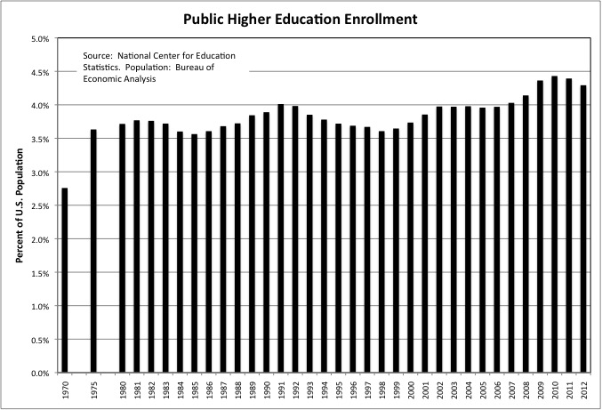 Enrollment 1970 to 2012