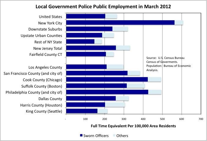 Police Employment