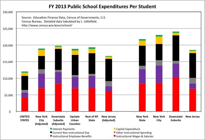 School Spending 1