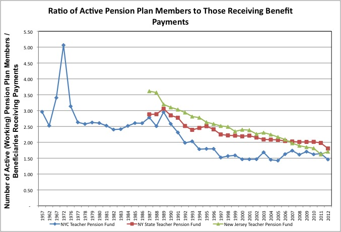 Teacher Pension Active to Beneficiaries