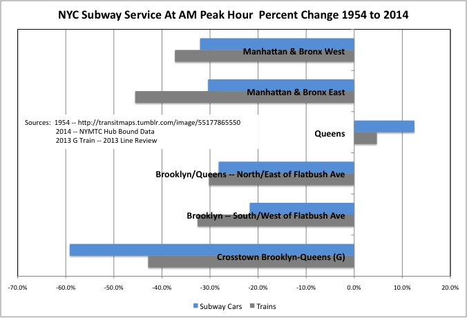 NYC Subway Service 1954 and 2014