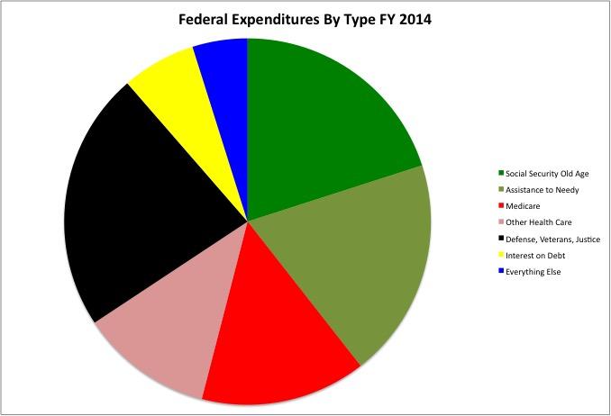 Expenditure Pie