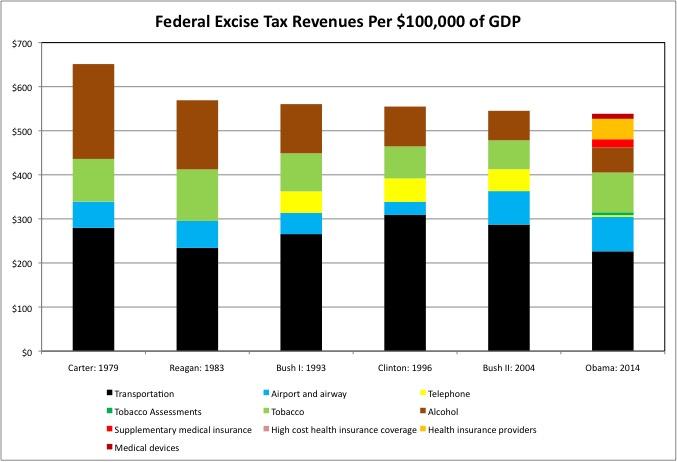 Revenue Excise