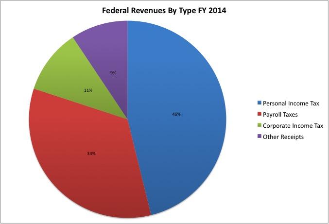 Revenue Pie