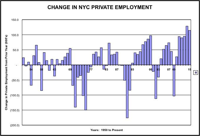 Chart NYC Chg