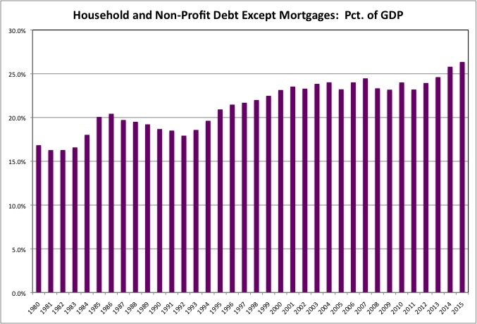 Consumer Debt 2