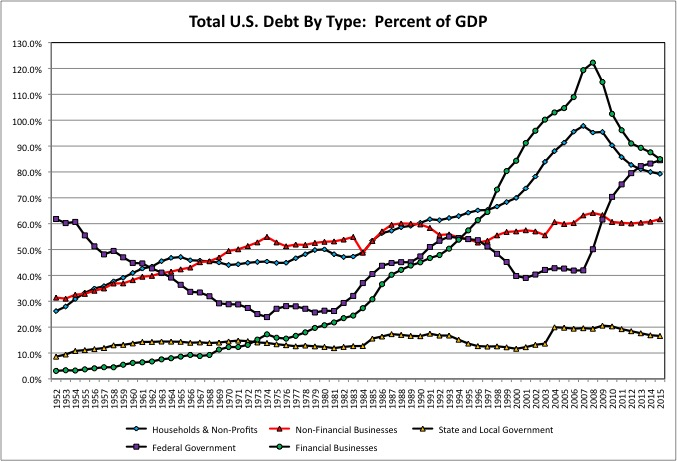 Total Debt By Type