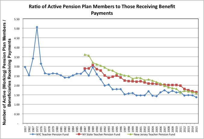 Pension Ratio