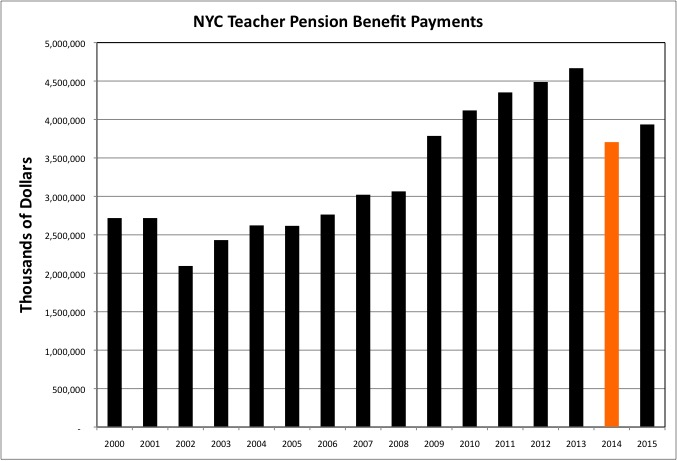 How Much Do Nyc Doe Teachers Make You Retirement System