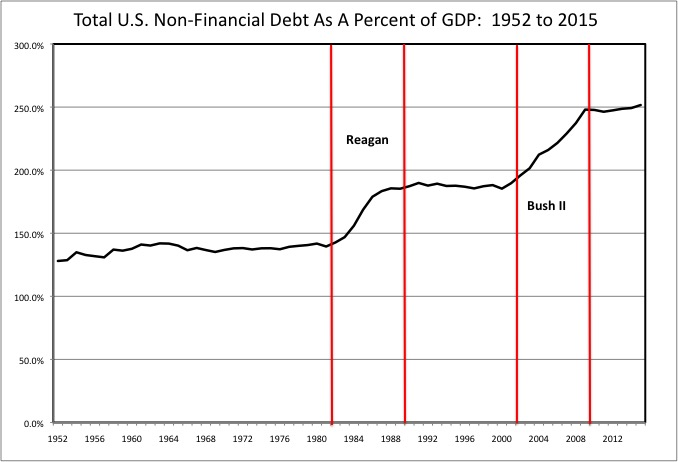 Total Debt By Administration